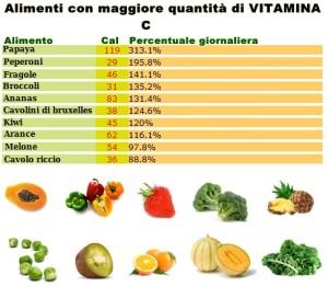 Tabella-vitamina-C