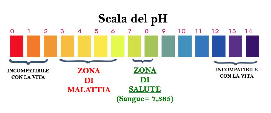 QUANDO IL pH è IMPORTANTE!  Essenzialmente Naturale