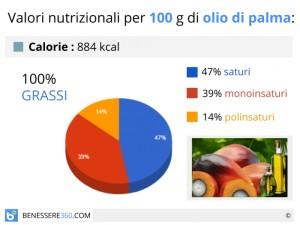 olio-di-palma-calorie-valori-nutrizionali_700x525